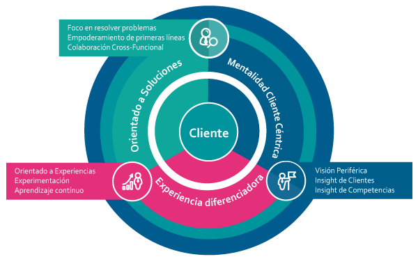 client-centricity-icon